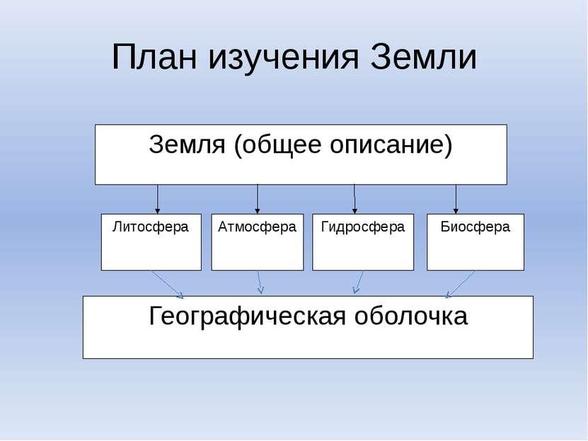 План изучения Земли