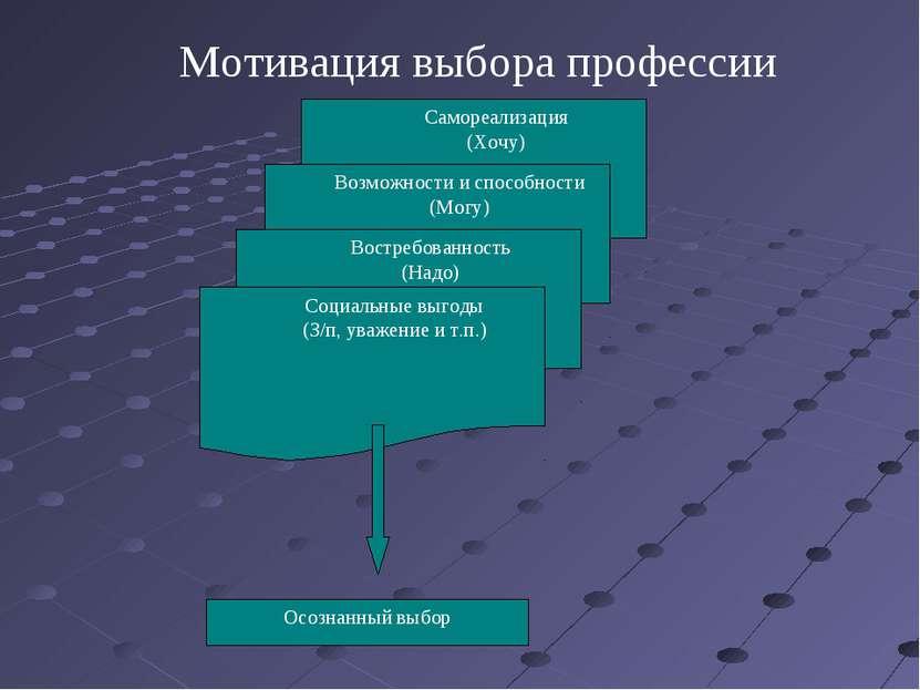 Самореализация (Хочу) Возможности и способности (Могу) Востребованность (Надо...