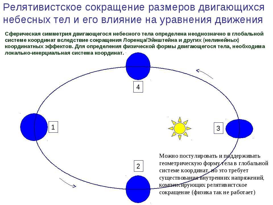 Сферическая симметрия двигающегося небесного тела определена неоднозначно в г...