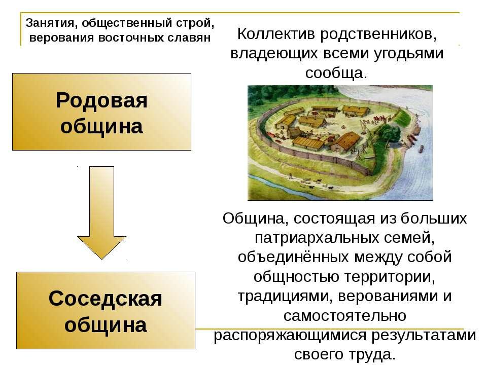 Занятия, общественный строй, верования восточных славян Родовая община Соседс...