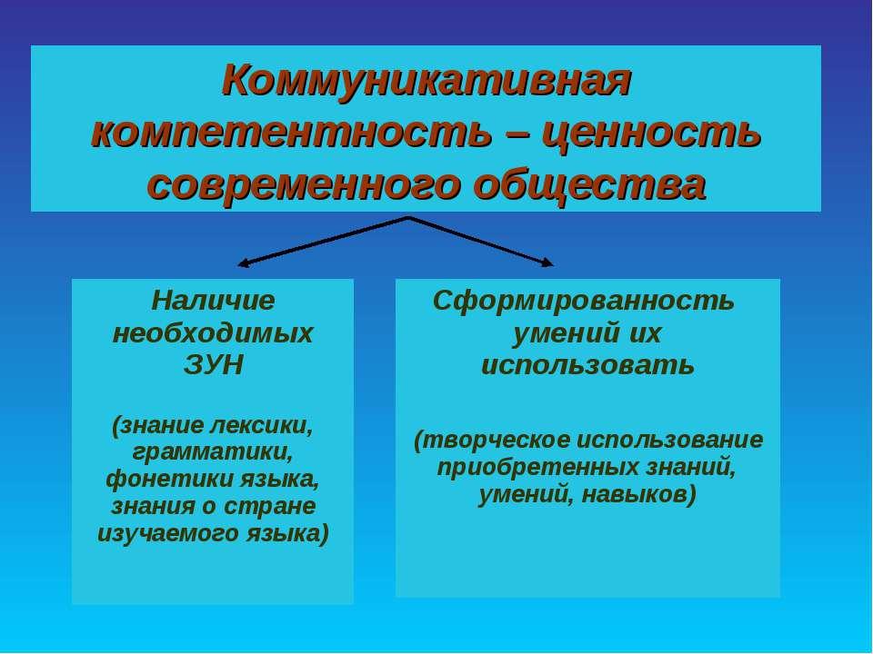 Коммуникативная компетентность – ценность современного общества Наличие необх...