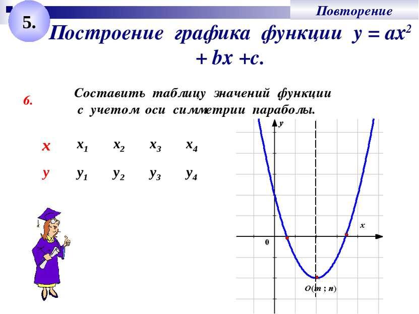 Построение графика функции у = ах2 + bх +с. 6. Составить таблицу значений фун...
