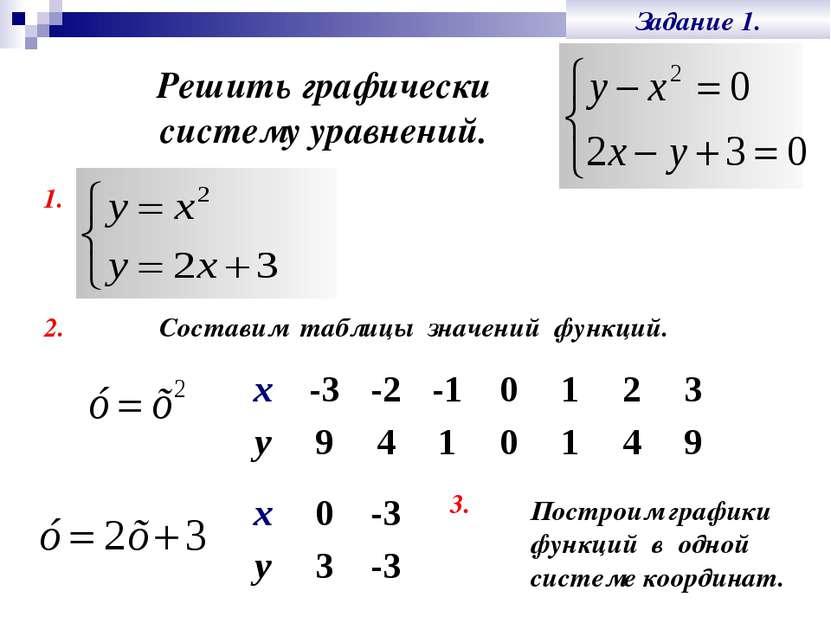Задание 1. Решить графически систему уравнений. 1. 2. Построим графики функци...