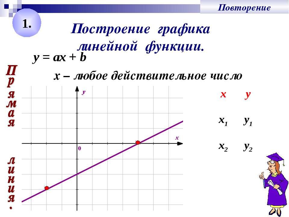 Построение графика линейной функции. y = ах + b х – любое действительное числ...