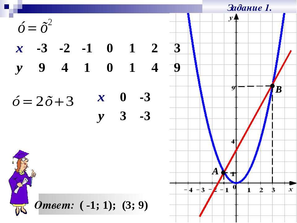 Задание 1. Ответ: ( -1; 1); (3; 9) А В х 0 -3 у 3 -3 х -3 -2 -1 0 1 2 3 у 9 4...
