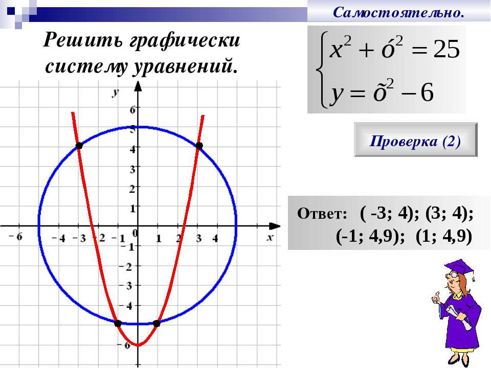 Самостоятельно. Решить графически систему уравнений. Проверка (2) Ответ: ( -3...