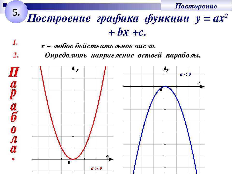 Построение графика функции у = ах2 + bх +с. 1. Определить направление ветвей ...