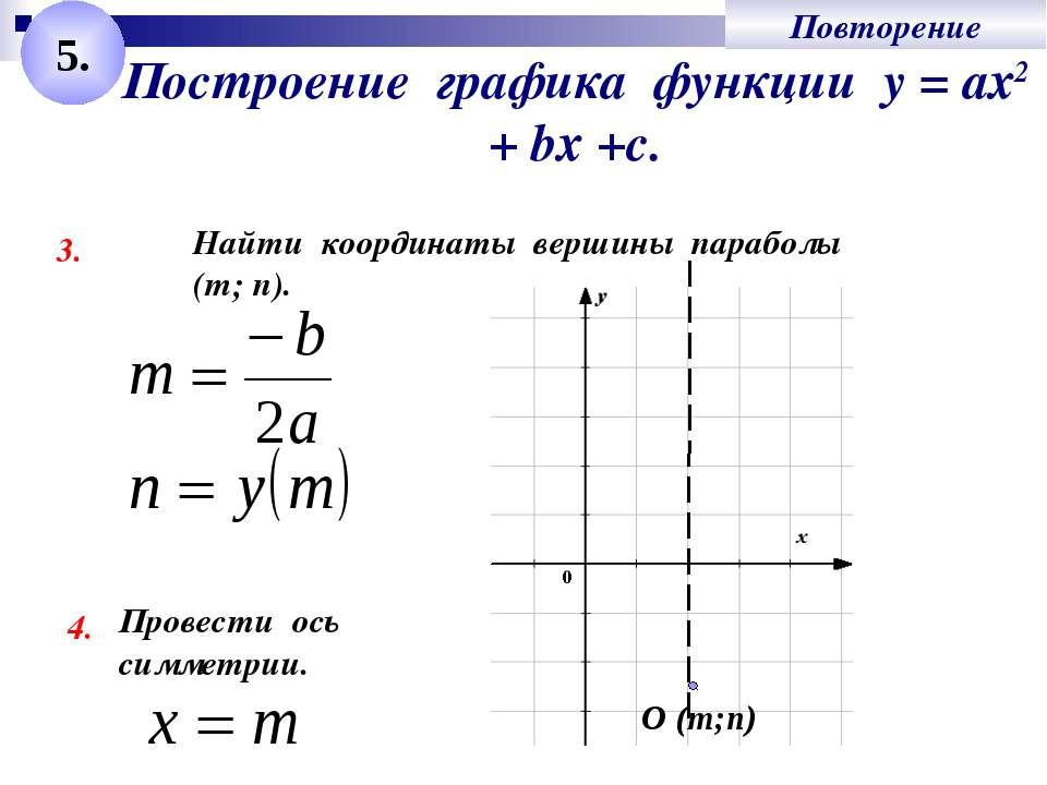 Построение графика функции у = ах2 + bх +с. 3. Найти координаты вершины параб...