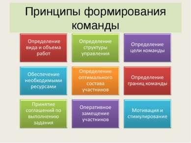 Принципы формирования команды