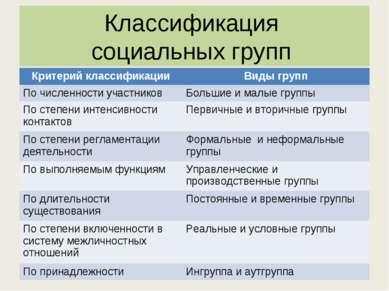 Классификация социальных групп Критерий классификации Виды групп По численнос...