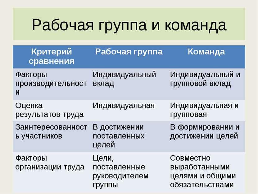 Рабочая группа и команда Критерий сравнения Рабочая группа Команда Факторы пр...