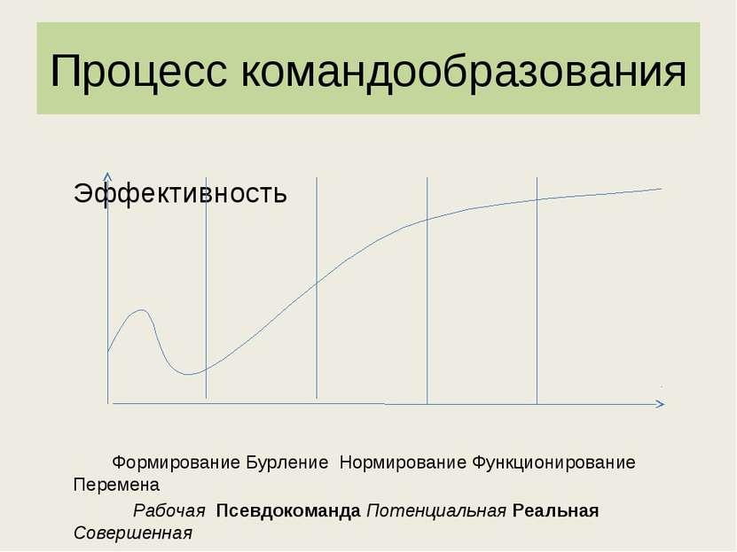 Процесс командообразования Эффективность Формирование Бурление Нормирование Ф...