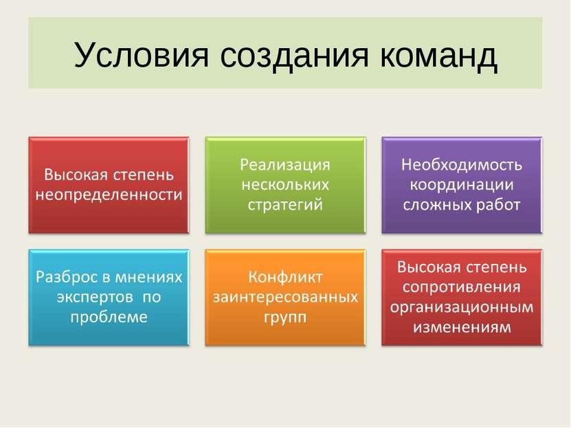 Условия создания команд