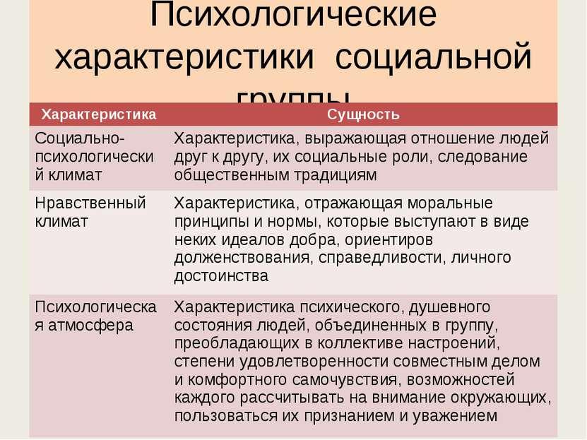 Психологические характеристики социальной группы Характеристика Сущность Соци...