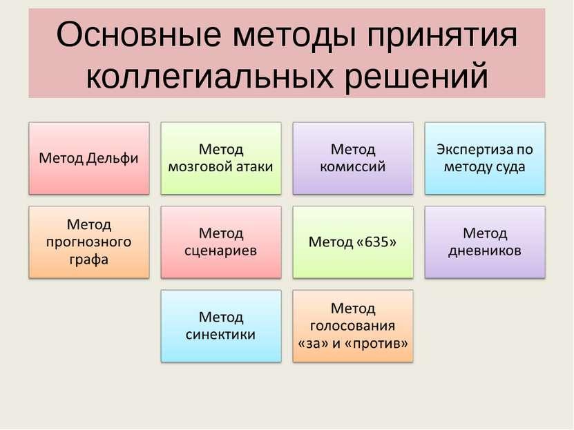 Основные методы принятия коллегиальных решений