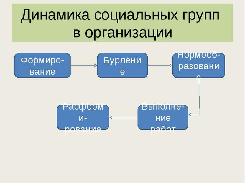 Динамика социальных групп в организации Формиро-вание Бурление Нормооб-разова...