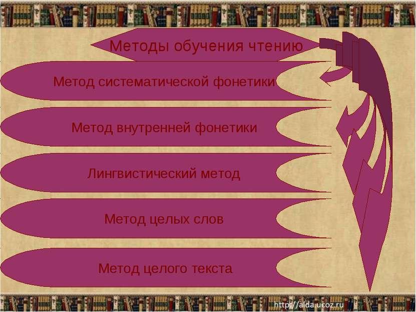 Методы обучения чтению Метод систематической фонетики Метод внутренней фонети...