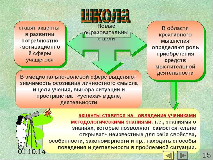 ставят акценты в развитии потребностно -мотивационной сферы учащегося В эмоци...