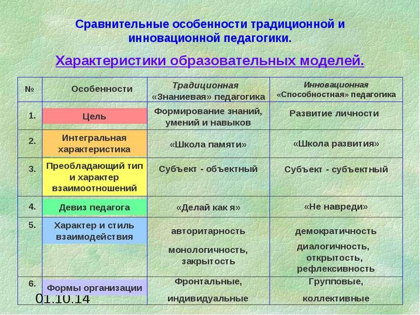 Сравнительные особенности традиционной и инновационной педагогики. 1. Цель Фо...