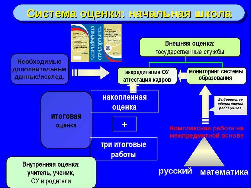 Система оценки: начальная школа Внутренняя оценка: учитель, ученик, ОУ и роди...