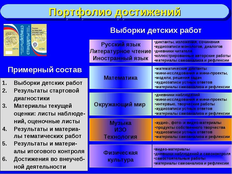 Портфолио достижений Русский язык Литературное чтение Иностранный язык диктан...