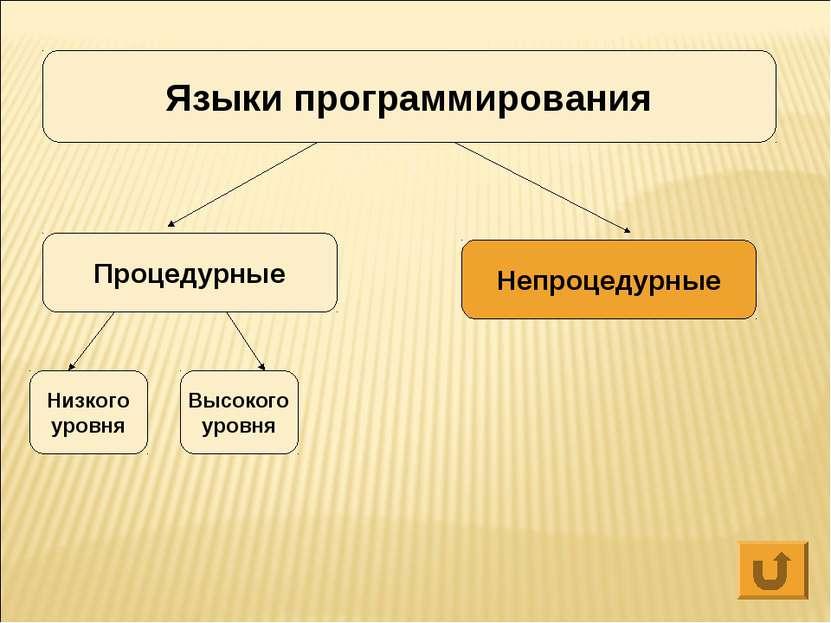 Языки программирования Процедурные Непроцедурные Низкого уровня Высокого уровня