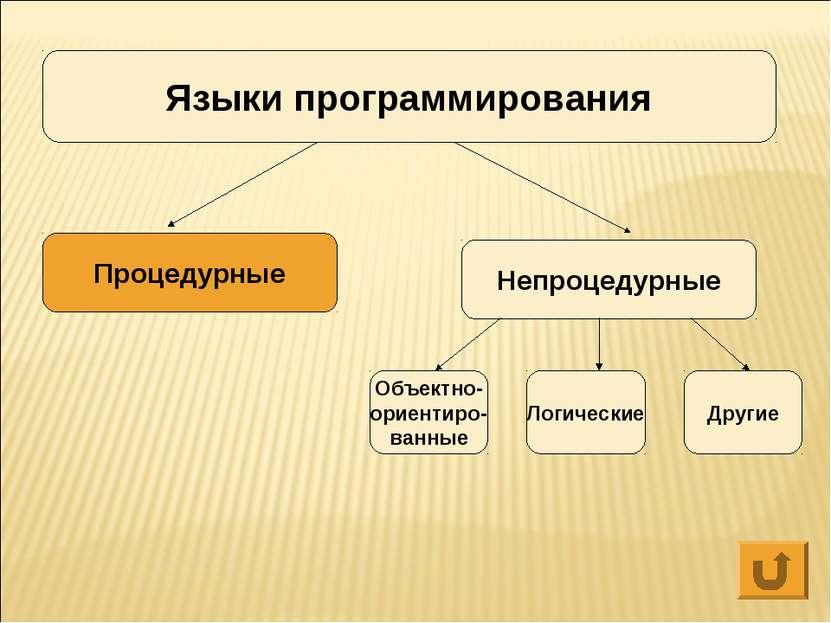 Языки программирования Процедурные Непроцедурные Объектно- ориентиро- ванные ...