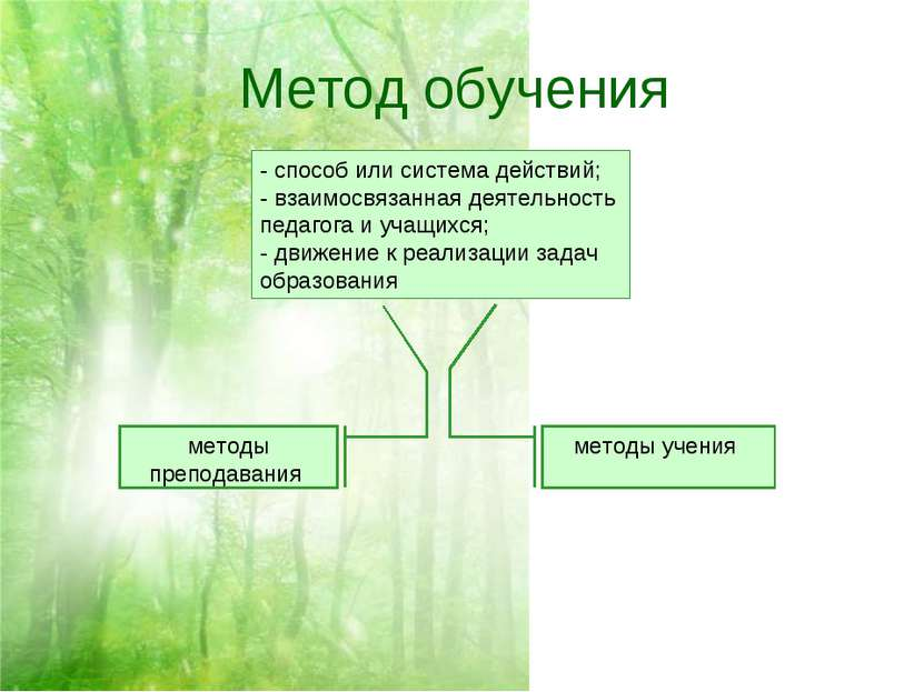 Метод обучения - способ или система действий; - взаимосвязанная деятельность ...