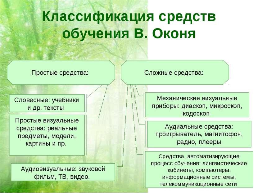 Классификация средств обучения В. Оконя Простые средства: Сложные средства: С...