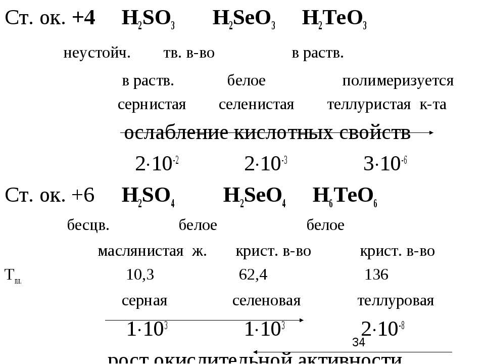 Ст. ок. +4 Н2SO3 Н2SеO3 Н2ТеO3 неустойч. тв. в-во в раств. в раств. белое пол...