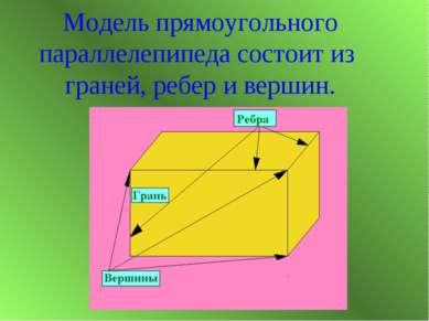 Модель прямоугольного параллелепипеда состоит из граней, ребер и вершин.