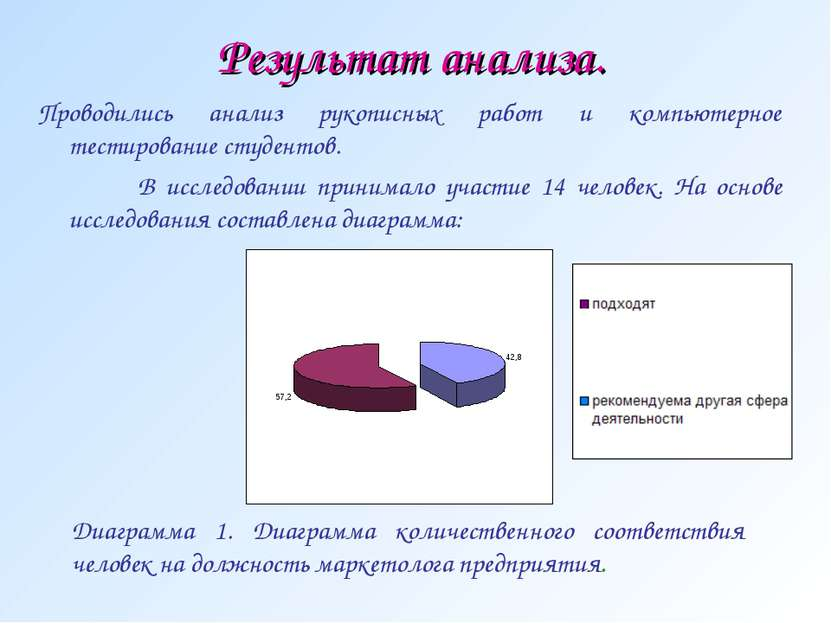 Результат анализа. Проводились анализ рукописных работ и компьютерное тестиро...