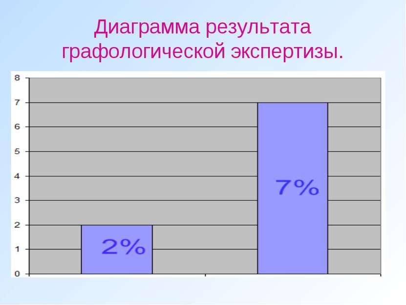 Диаграмма результата графологической экспертизы.