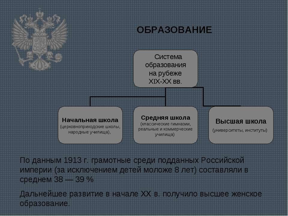 ОБРАЗОВАНИЕ По данным 1913 г. грамотные среди подданных Российской империи (з...