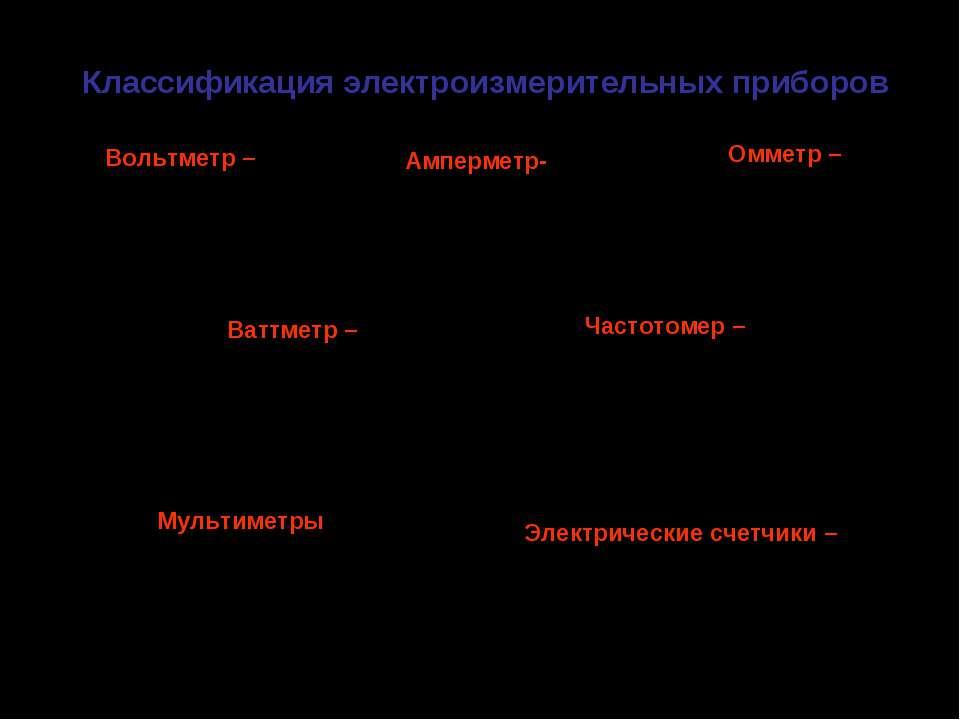 Классификация электроизмерительных приборов Амперметр- для измерения силы эле...