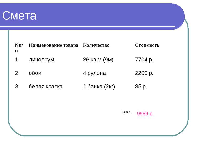Смета 9989 р. Nп/п Наименование товара Количество Стоимость 1 линолеум 36 кв....