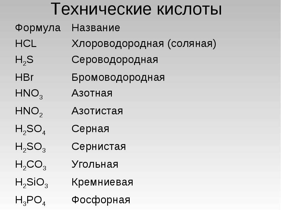 Технические кислоты Формула Название HCL Хлороводородная (соляная) H2S Серово...