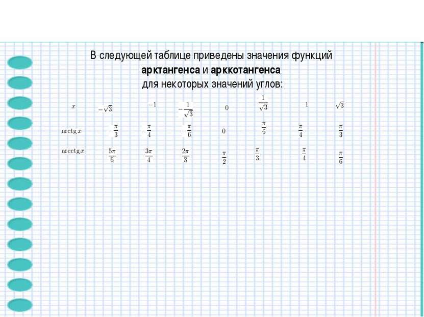 В следующей таблице приведены значения функций арктангенсаиарккотангенса д...
