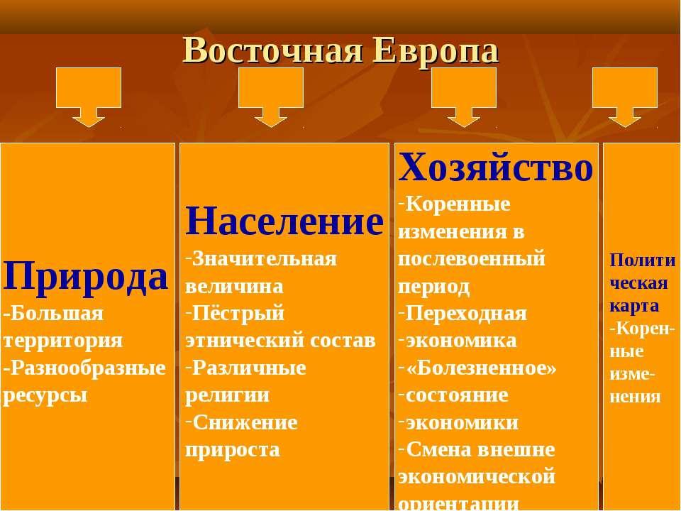 Восточная Европа Природа -Большая территория -Разнообразные ресурсы Население...
