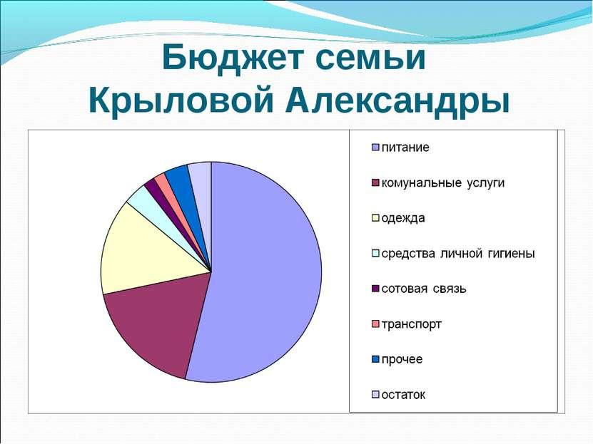 Бюджет семьи Крыловой Александры
