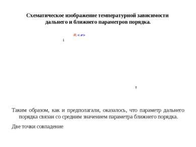 Схематическое изображение температурной зависимости дальнего и ближнего парам...