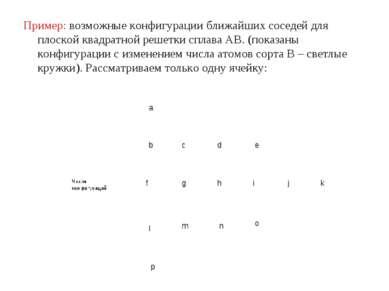 Пример: возможные конфигурации ближайших соседей для плоской квадратной решет...