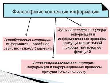 Философские концепции информации Атрибутивная концепция: информация – всеобще...