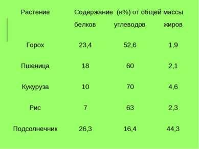 Растение Содержание (в%) от общей массы Горох 23,4 52,6 1,9 Пшеница 18 60 2,1...