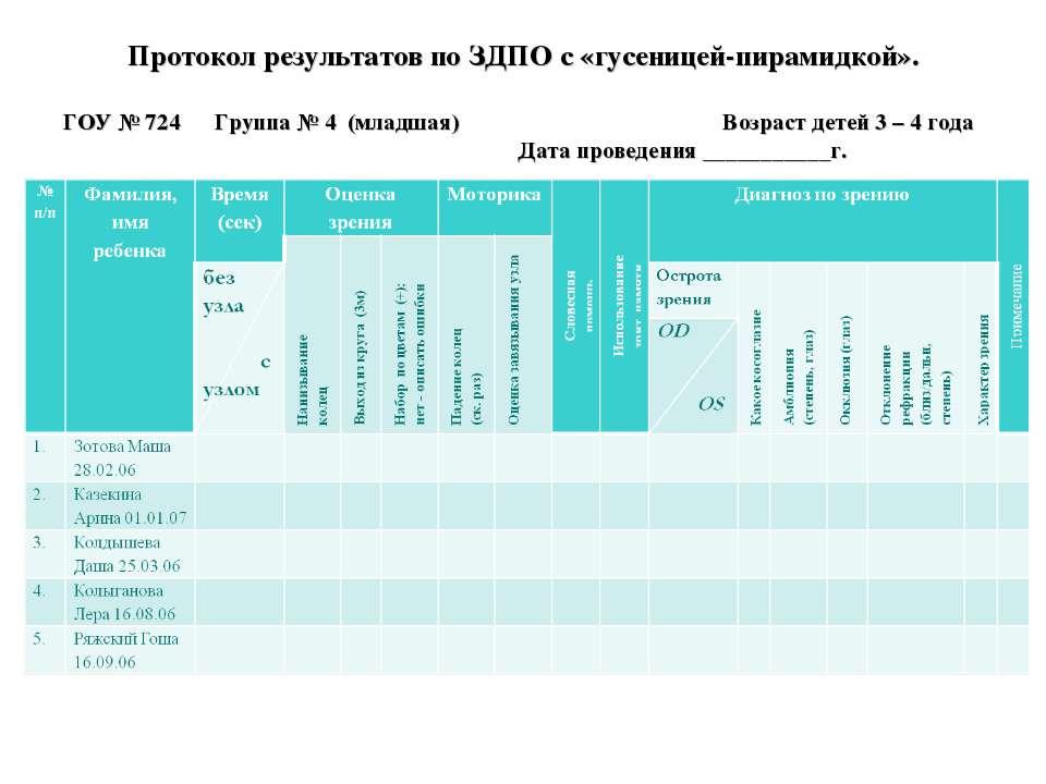 Протокол результатов по ЗДПО с «гусеницей-пирамидкой». ГОУ № 724 Группа № 4 (...