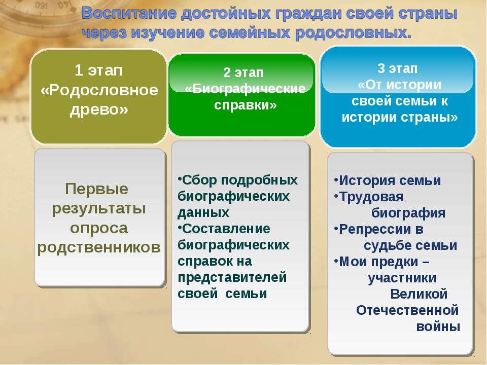 Сбор подробных биографических данных Составление биографических справок на пр...