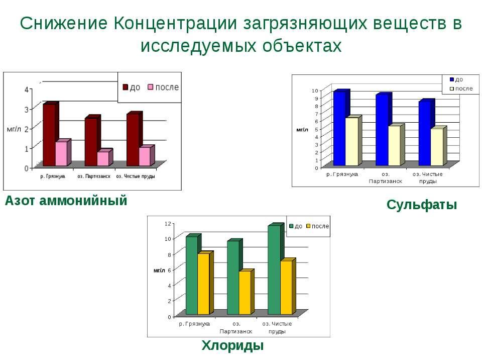 Снижение Концентрации загрязняющих веществ в исследуемых объектах Азот аммони...