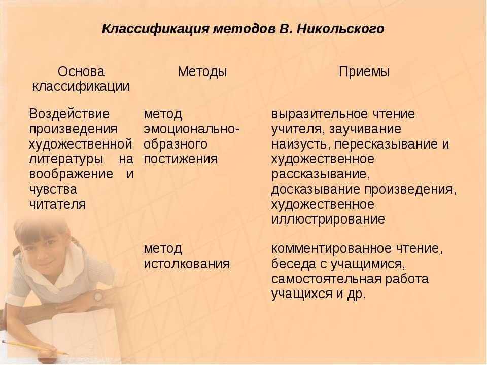 Классификация методов В. Никольского Основа классификации Методы Приемы Возде...