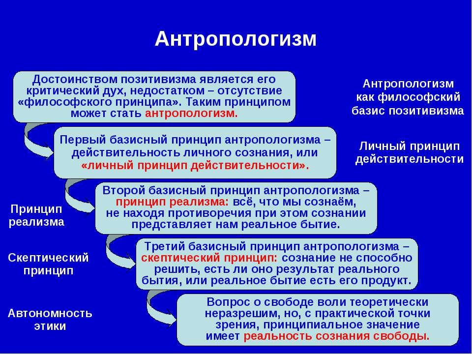 Первый базисный принцип антропологизма – действительность личного сознания, и...