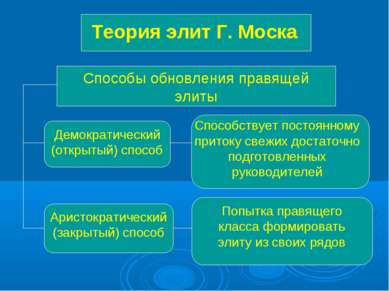 Теория элит Г. Моска Способы обновления правящей элиты Демократический (откры...
